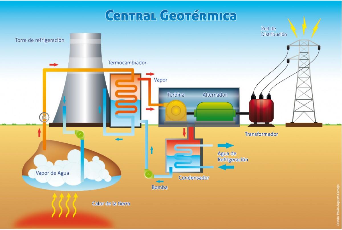 C mo implementar energ a geot rmica en una vivienda construyored - En que consiste la energia geotermica ...