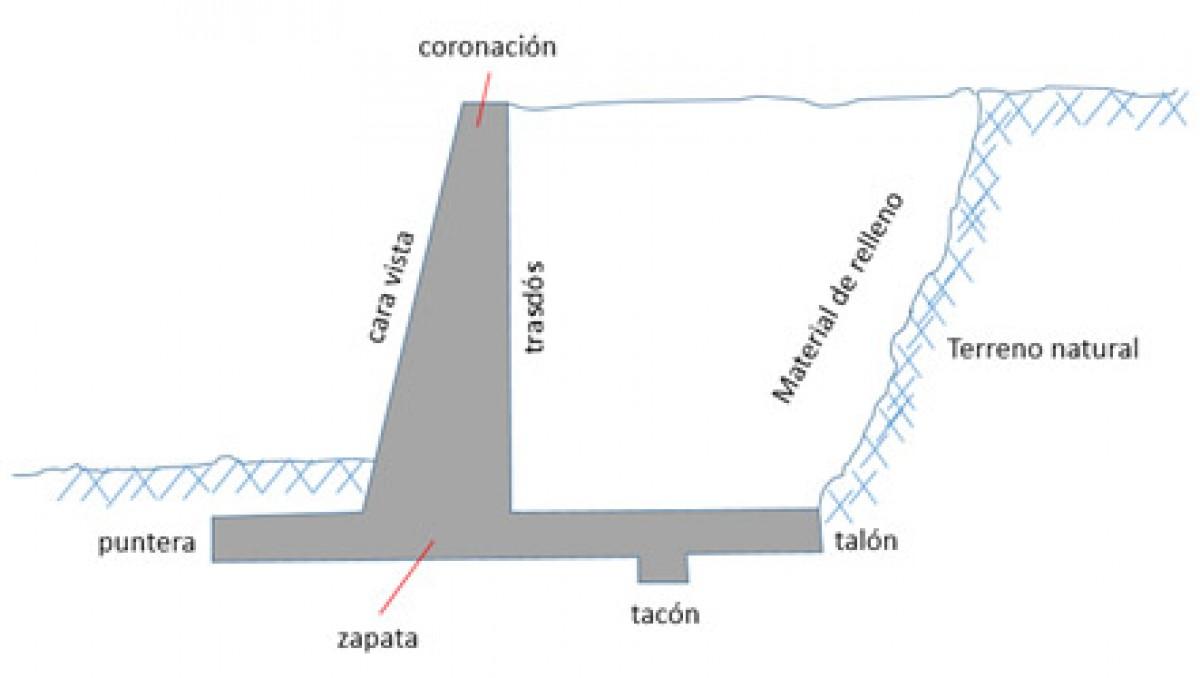 plantilla de excel para el diseo de un muro de contencin en voladizo - Muros De Contencion